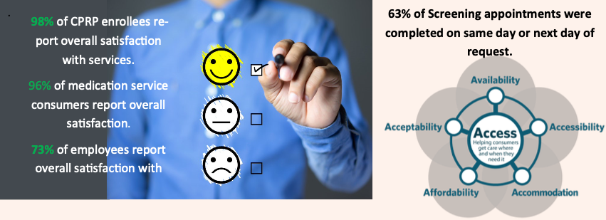 98% of CPRP enrollees re-  completed on same day or next day of  port overall satisfaction  request.  with services.  96% of medication service  consumers report overall  satisfaction.  73% of employees report  overall satisfaction with