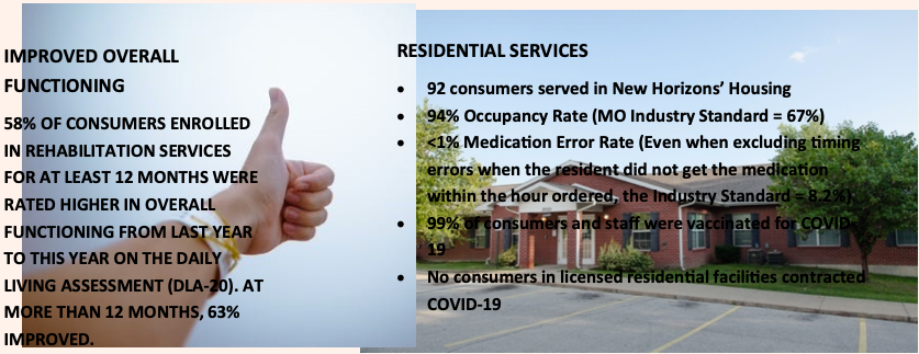 IMPROVED OVERALL RESIDENTIAL SERVICES FUNCTIONING 58% OF CONSUMERS ENROLLED  IN REHABILITATION SERVICES  FOR AT LEAST 12 MONTHS WERE  RATED HIGHER IN OVERALL  FUNCTIONING FROM LAST YEAR  TO THIS YEAR ON THE DAILY  LIVING ASSESSMENT (DLA-20). AT  MORE THAN 12 MONTHS, 63%  IMPROVED.