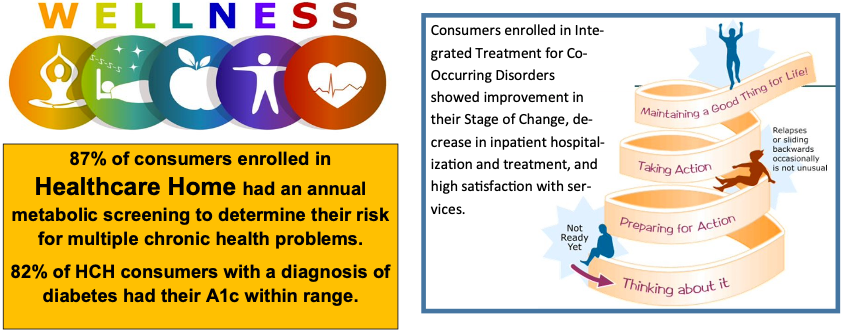 87% of consumers enrolled in  Healthcare Home had an annual  metabolic screening to determine their risk  for multiple chronic health problems.  82% of HCH consumers with a diagnosis of  diabetes had their A1c within range.