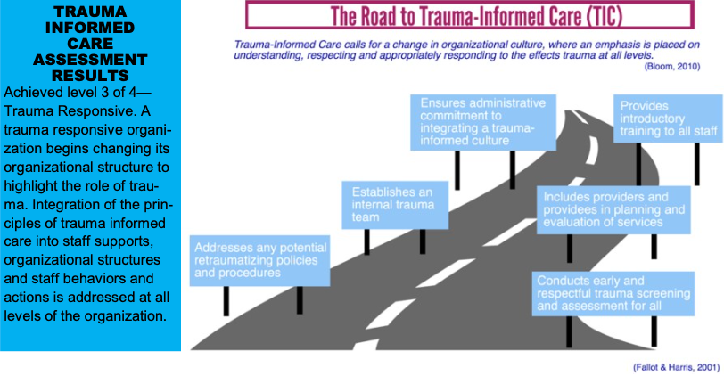 TRAUMA  INFORMED  CARE  ASSESSMENT  RESULTS  Achieved level 3 of 4�  Trauma Responsive. A  trauma responsive organi-  zation begins changing its organizational structure to  highlight the role of trau-  ma. Integration of the prin- ciples of trauma informed  care into staff supports,  organizational structures and staff behaviors and  actions is addressed at all  levels of the organization.